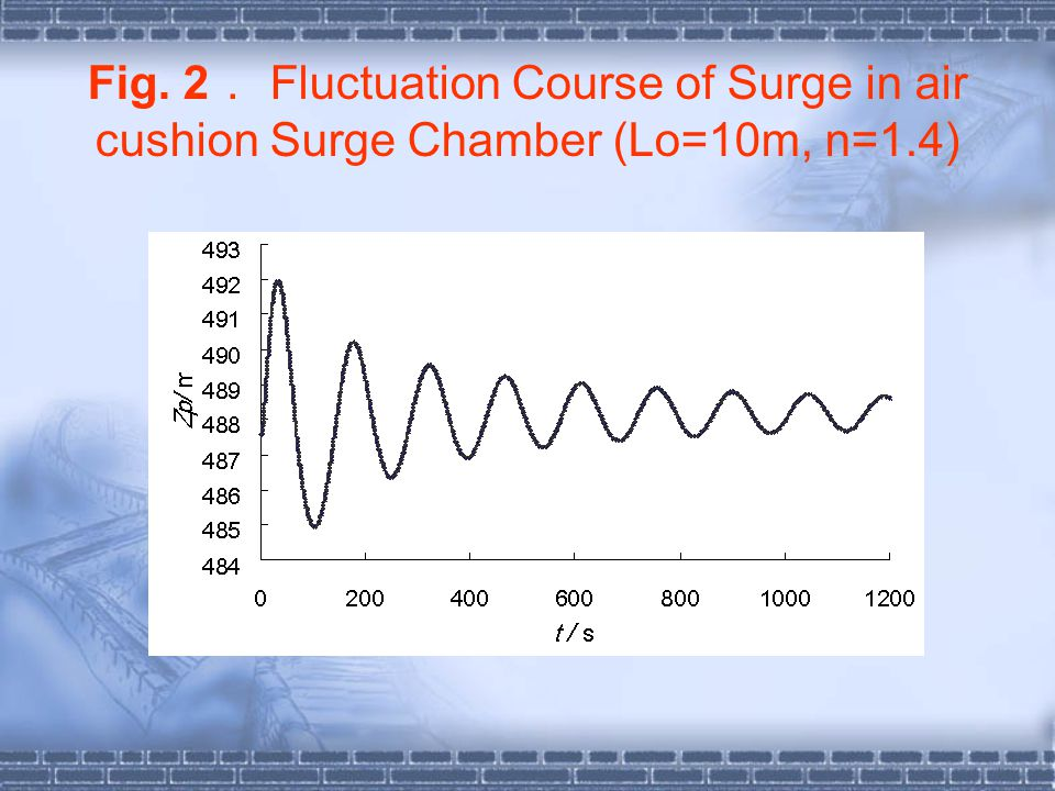 Fig. 2. Fluctuation Course of Surge in air cushion Surge Chamber (Lo=10m, n=1.4)