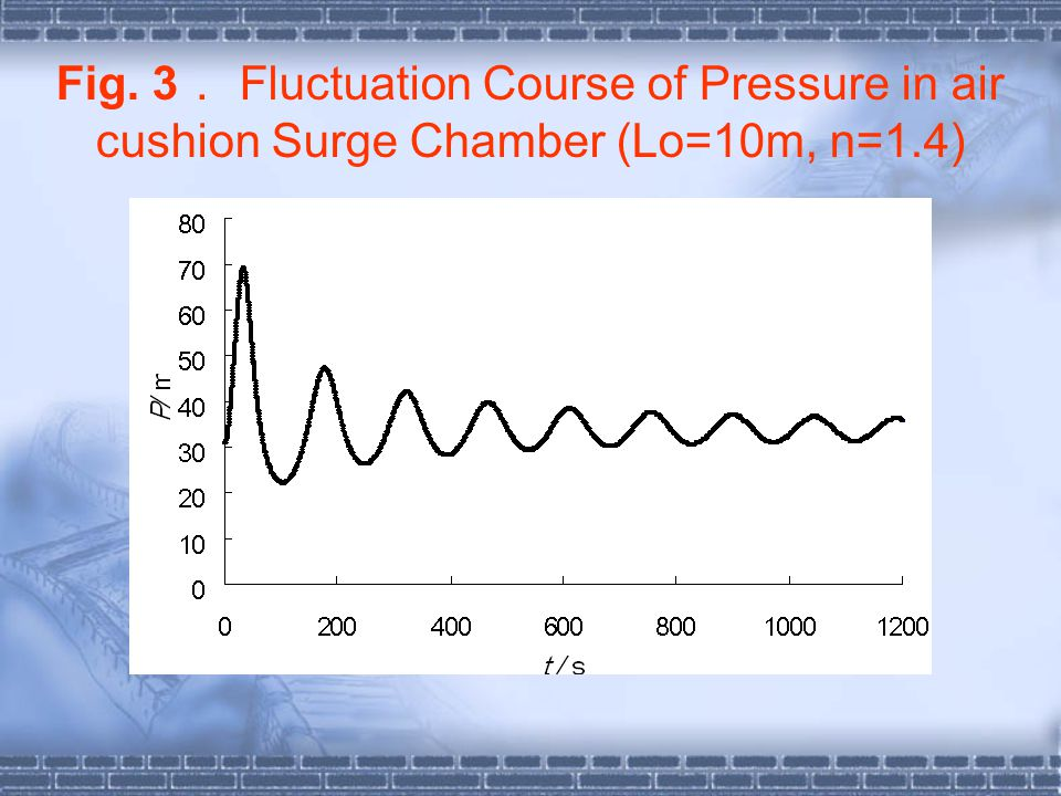 Fig. 3. Fluctuation Course of Pressure in air cushion Surge Chamber (Lo=10m, n=1.4)