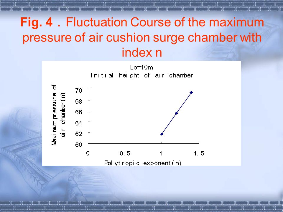Fig. 4.Fluctuation Course of the maximum pressure of air cushion surge chamber with index n