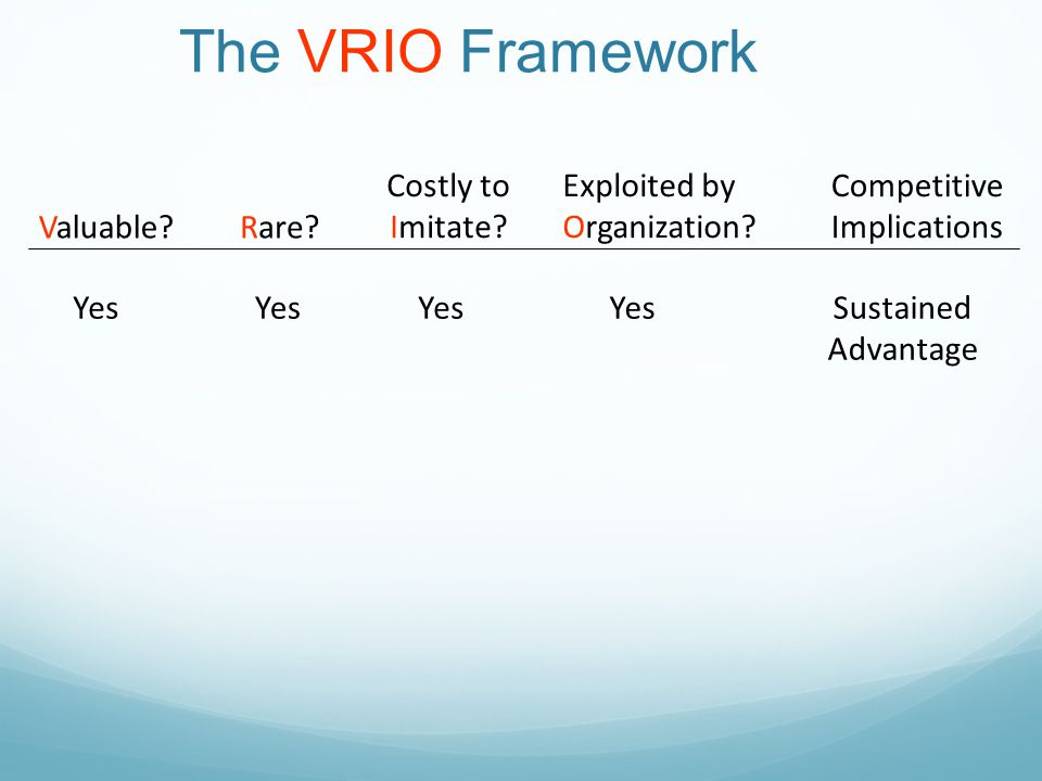 The VRIO Framework Costly to Imitate Exploited by Organization
