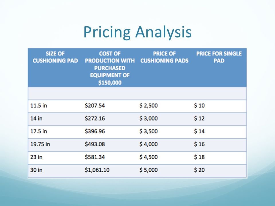 Pricing Analysis The percentage of cost to price is approximately 8% to 21%