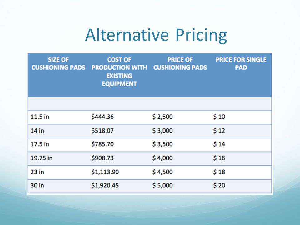 Alternative Pricing The cost to price percentage is 15% to 40%