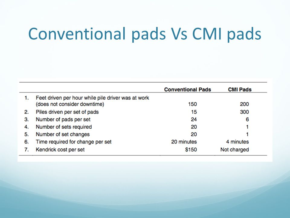 Conventional pads Vs CMI pads