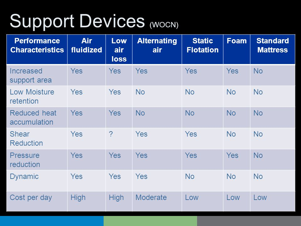 Support Devices (WOCN)