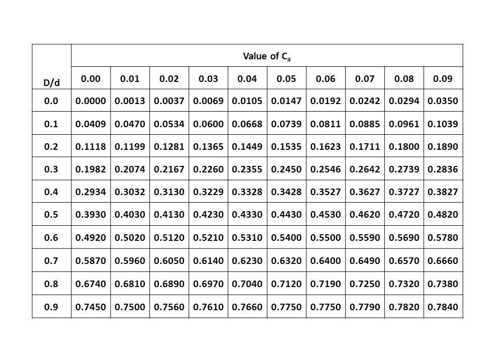 D/d Value of Ca. 0.00. 0.01. 0.02. 0.03. 0.04. 0.05. 0.06. 0.07. 0.08. 0.09. 0.0. 0.0000.