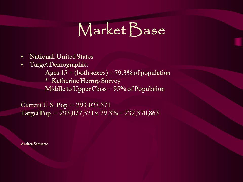 Market Base National: United States Target Demographic: