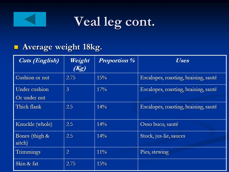 Veal leg cont. Average weight 18kg. Cuts (English) Weight (Kg)