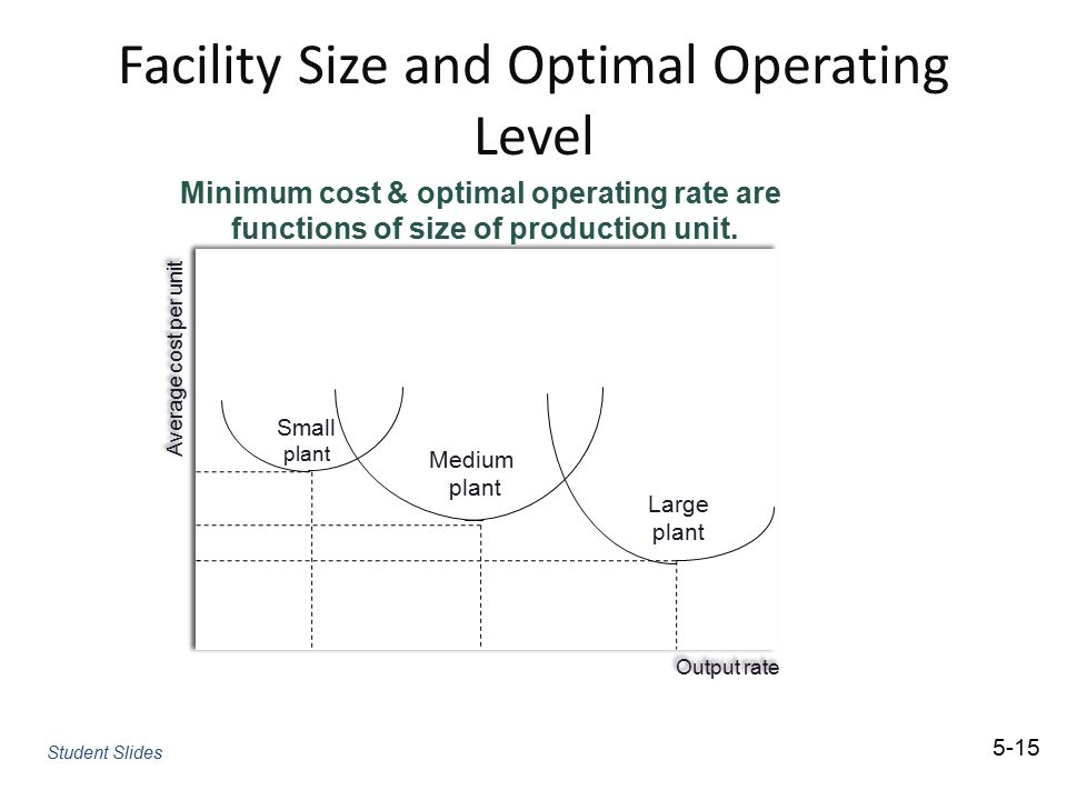 Facility Size and Optimal Operating Level