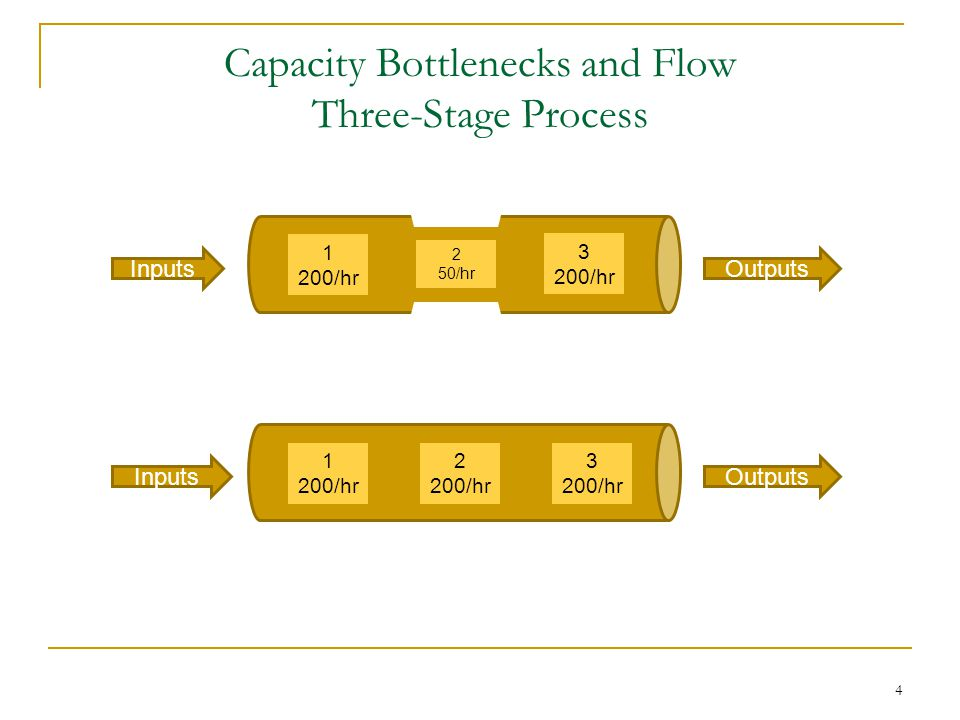 Capacity Bottlenecks and Flow Three-Stage Process