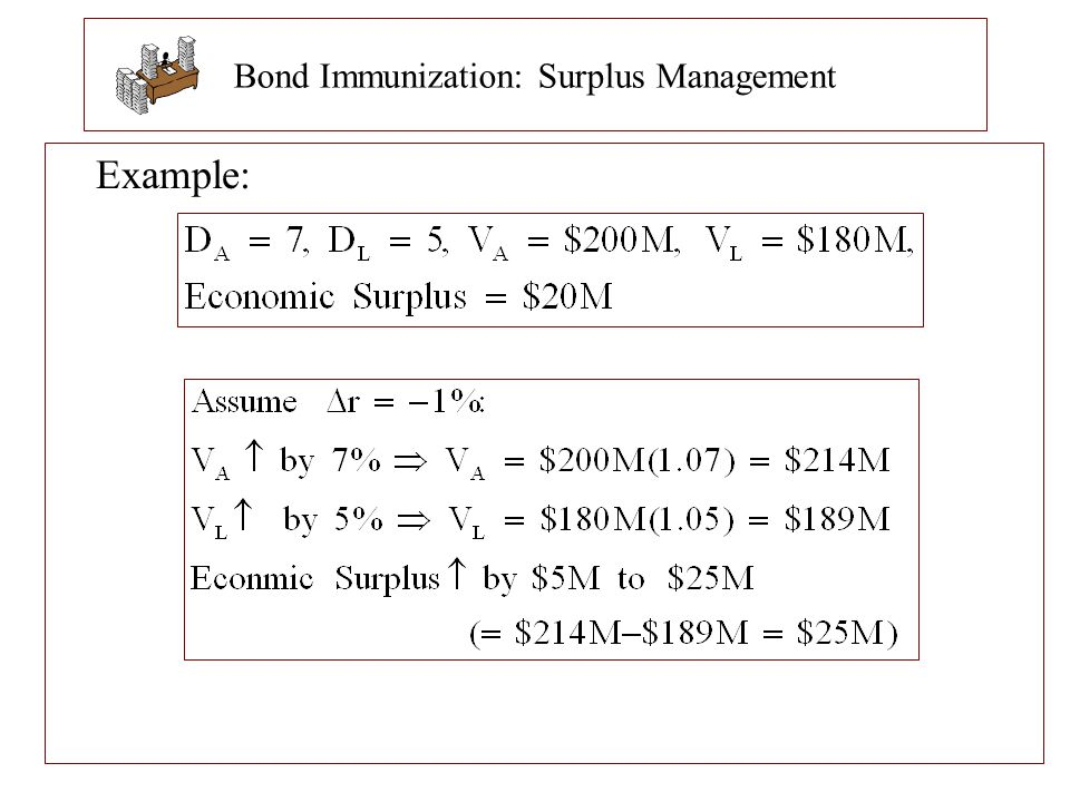 Bond Immunization: Surplus Management