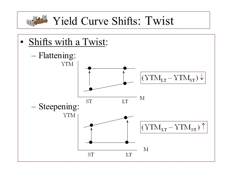 Yield Curve Shifts: Twist