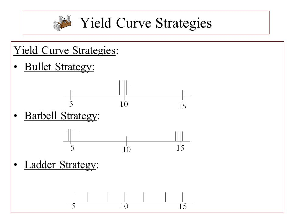 Yield Curve Strategies