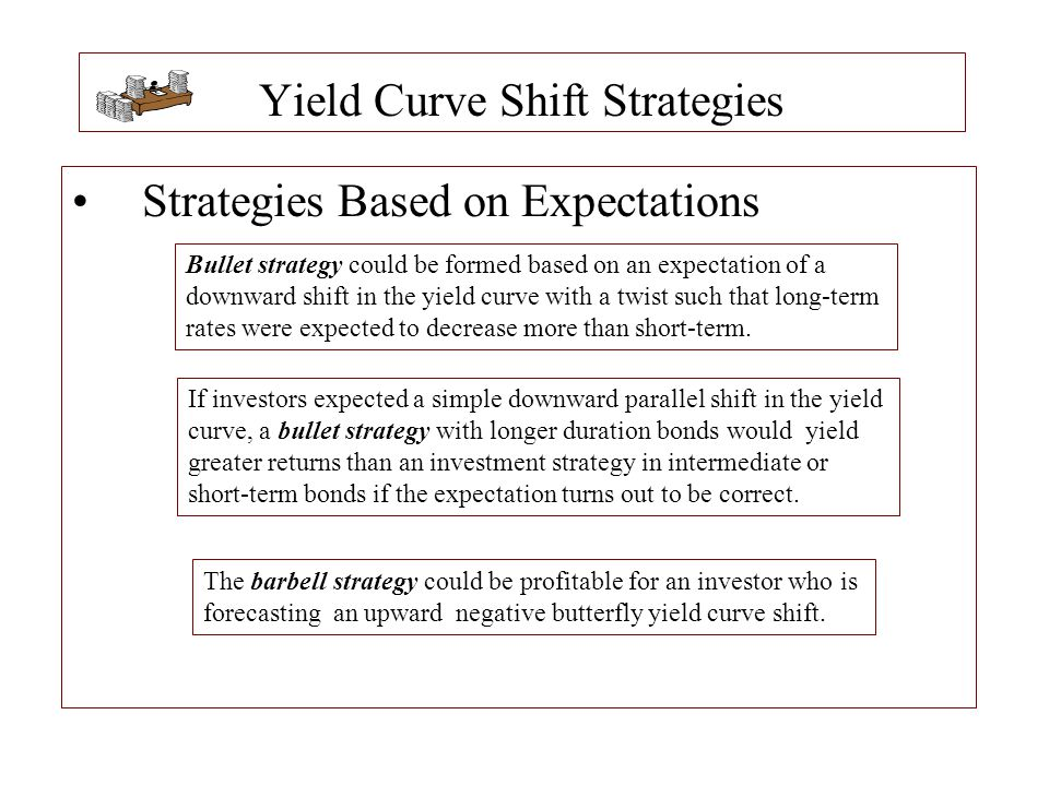 Yield Curve Shift Strategies