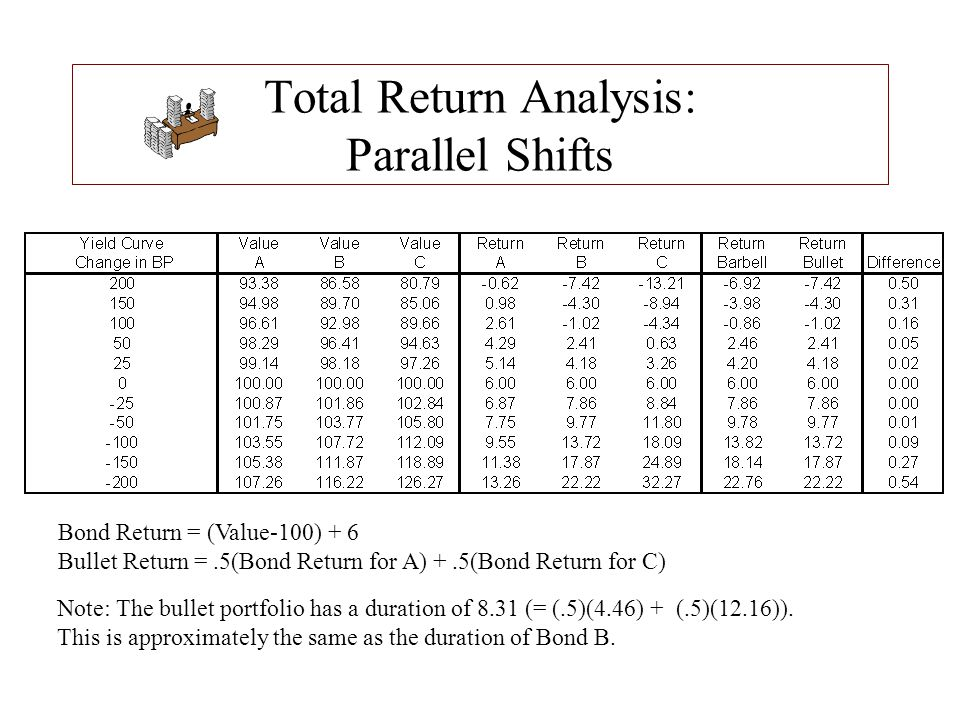 Total Return Analysis: Parallel Shifts
