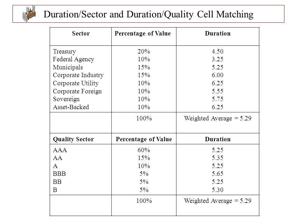 Duration/Sector and Duration/Quality Cell Matching