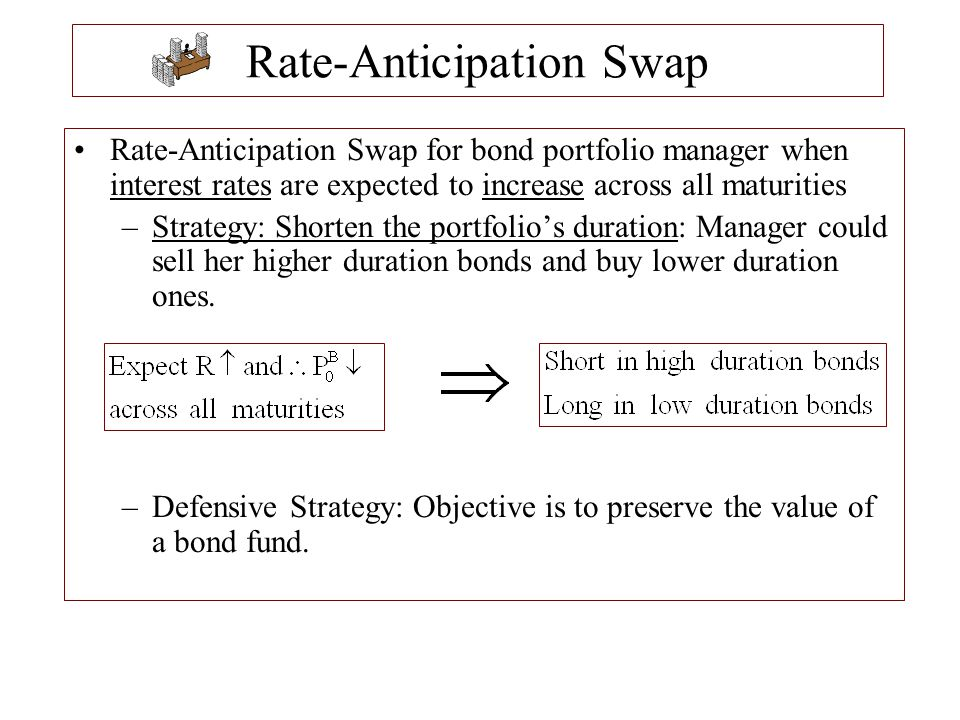 Rate-Anticipation Swap