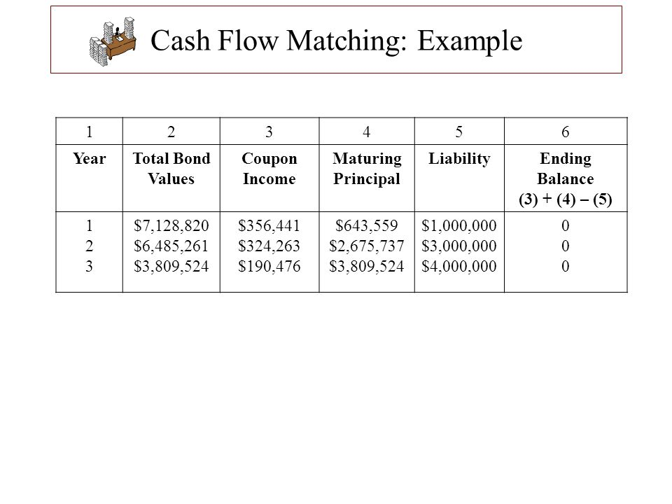 Cash Flow Matching: Example