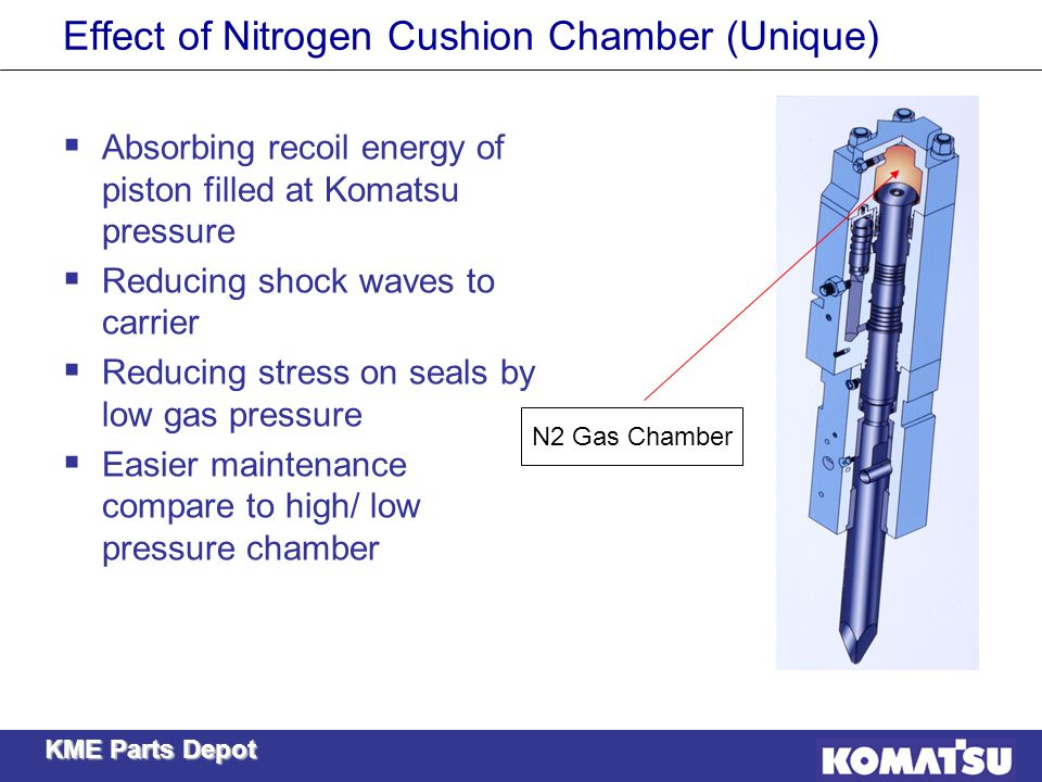 Effect of Nitrogen Cushion Chamber (Unique)