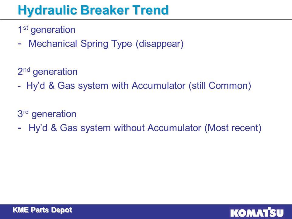 Hydraulic Breaker Trend
