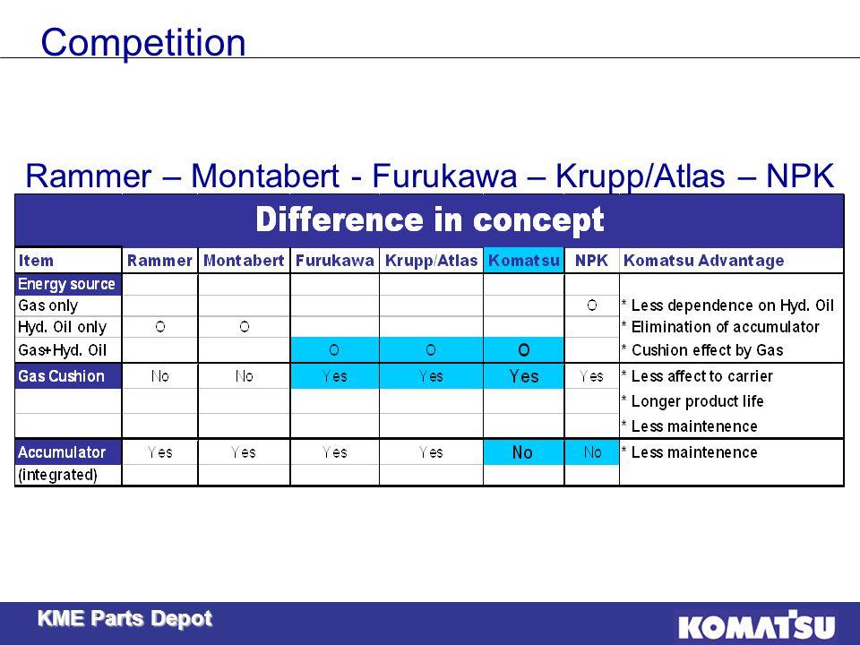 Rammer – Montabert - Furukawa – Krupp/Atlas – NPK