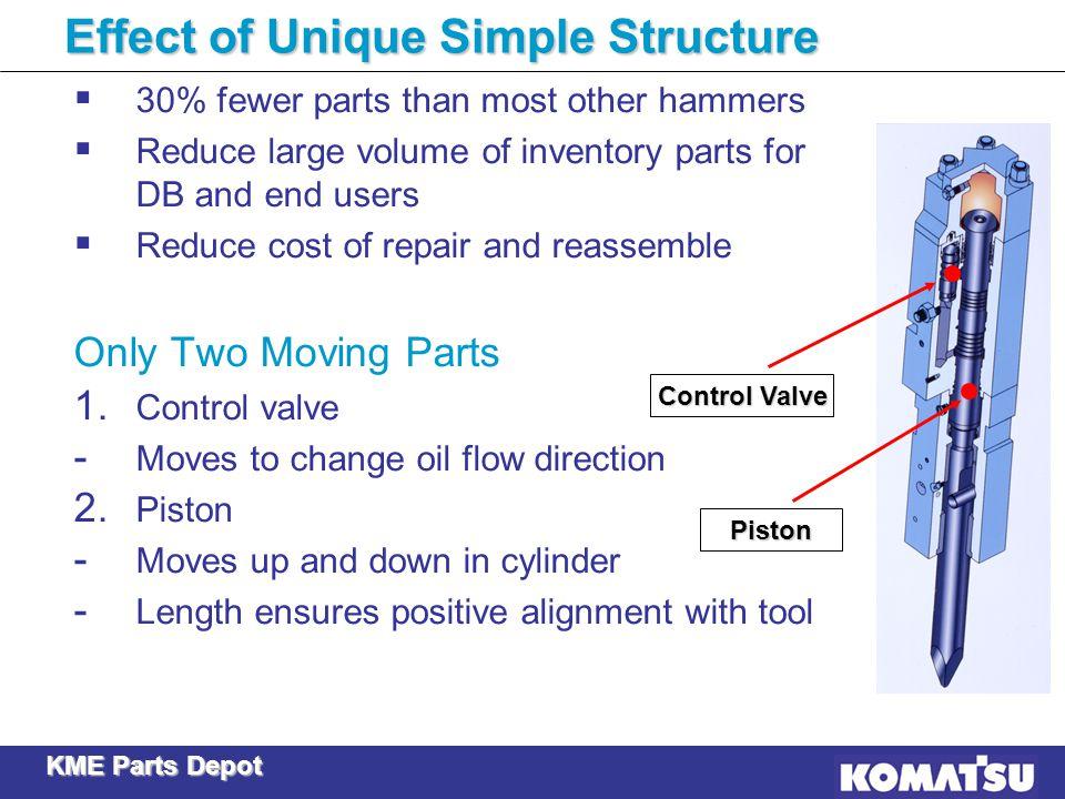 Effect of Unique Simple Structure