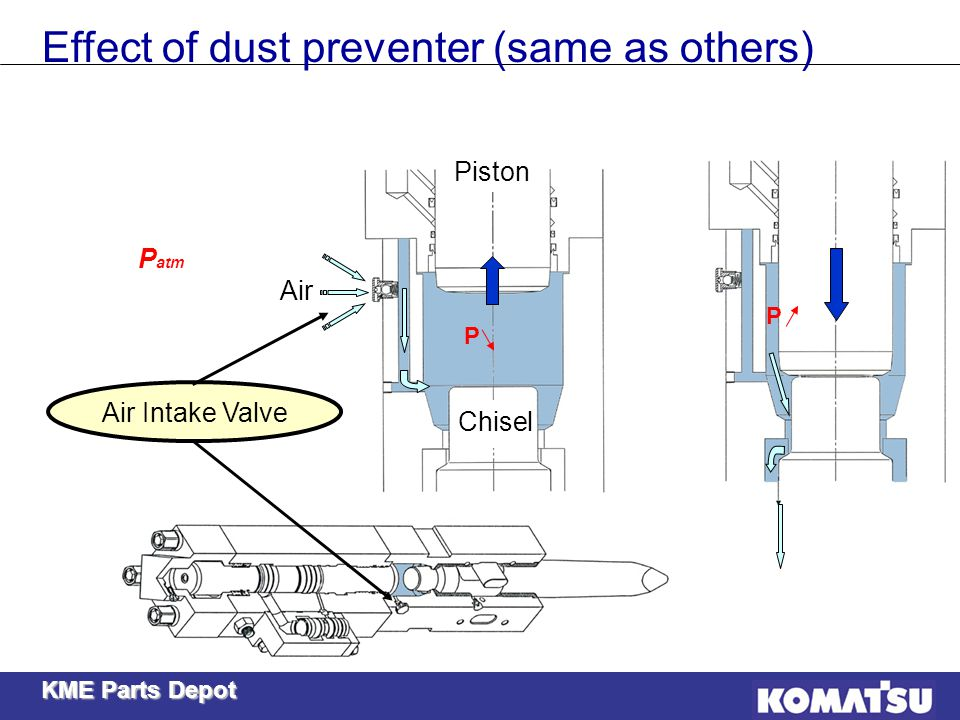 Effect of dust preventer (same as others)