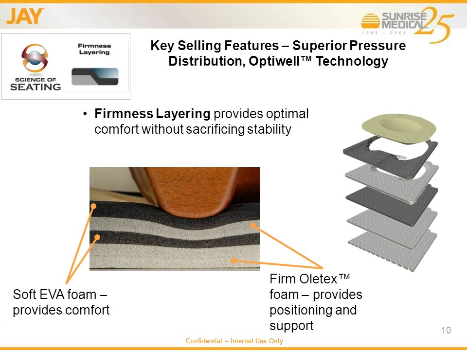 Key Selling Features – Superior Pressure Distribution, Optiwell™ Technology