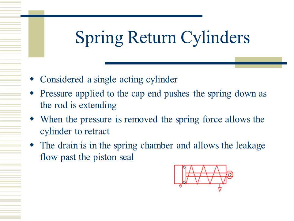 Spring Return Cylinders