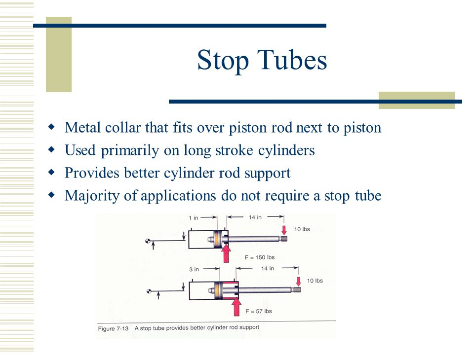 Stop Tubes Metal collar that fits over piston rod next to piston