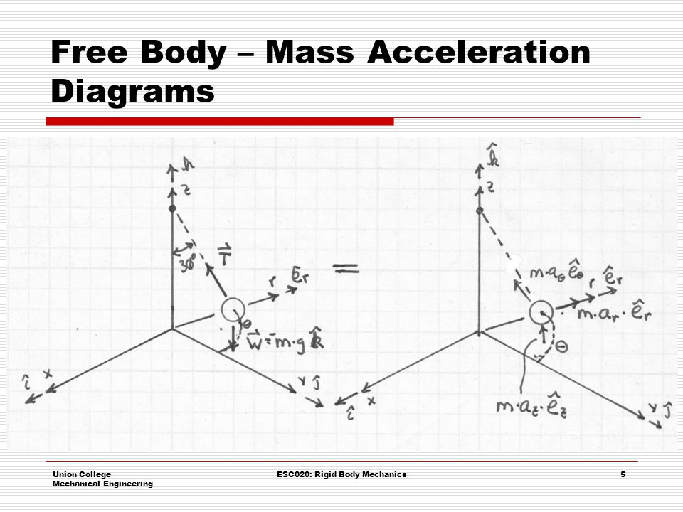 Free Body – Mass Acceleration Diagrams
