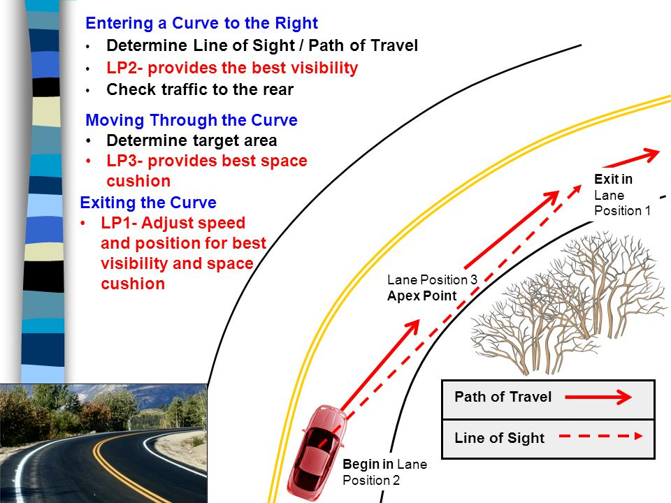 Entering a Curve to the Right Determine Line of Sight / Path of Travel