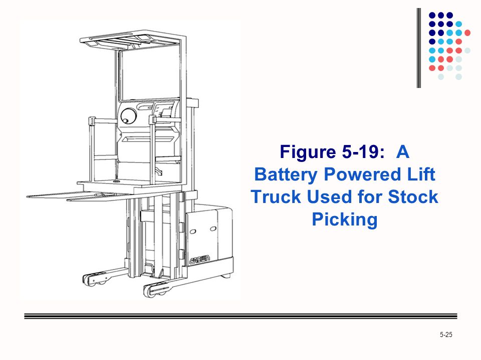 Figure 5-19: A Battery Powered Lift Truck Used for Stock Picking