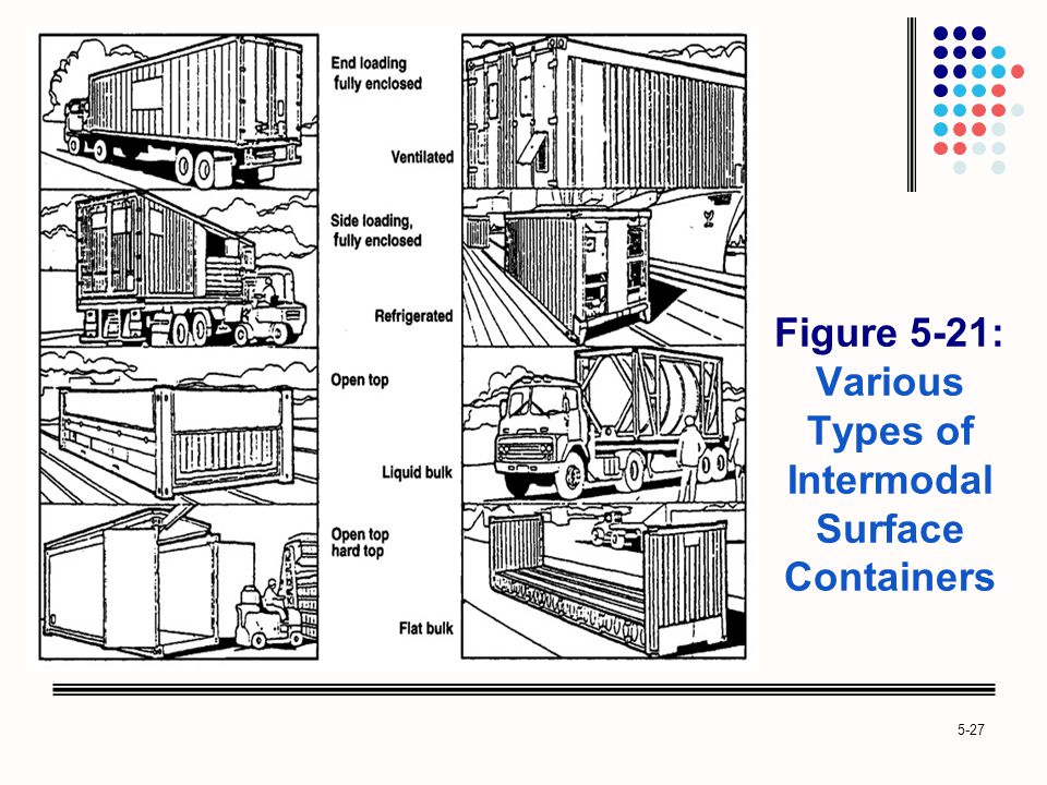 Figure 5-21: Various Types of Intermodal Surface Containers