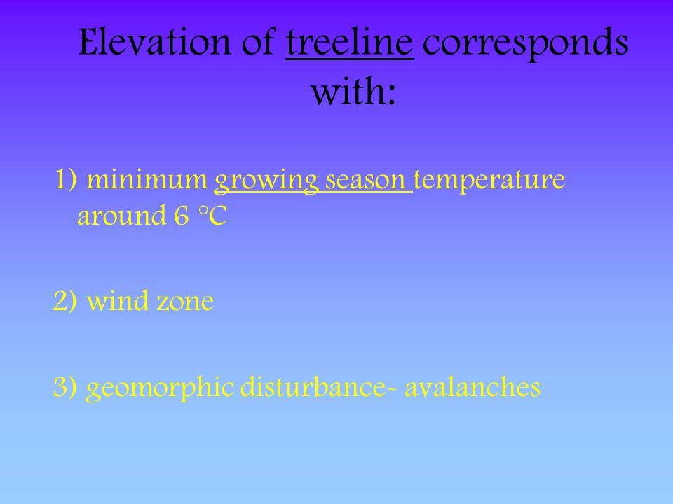 Elevation of treeline corresponds with: