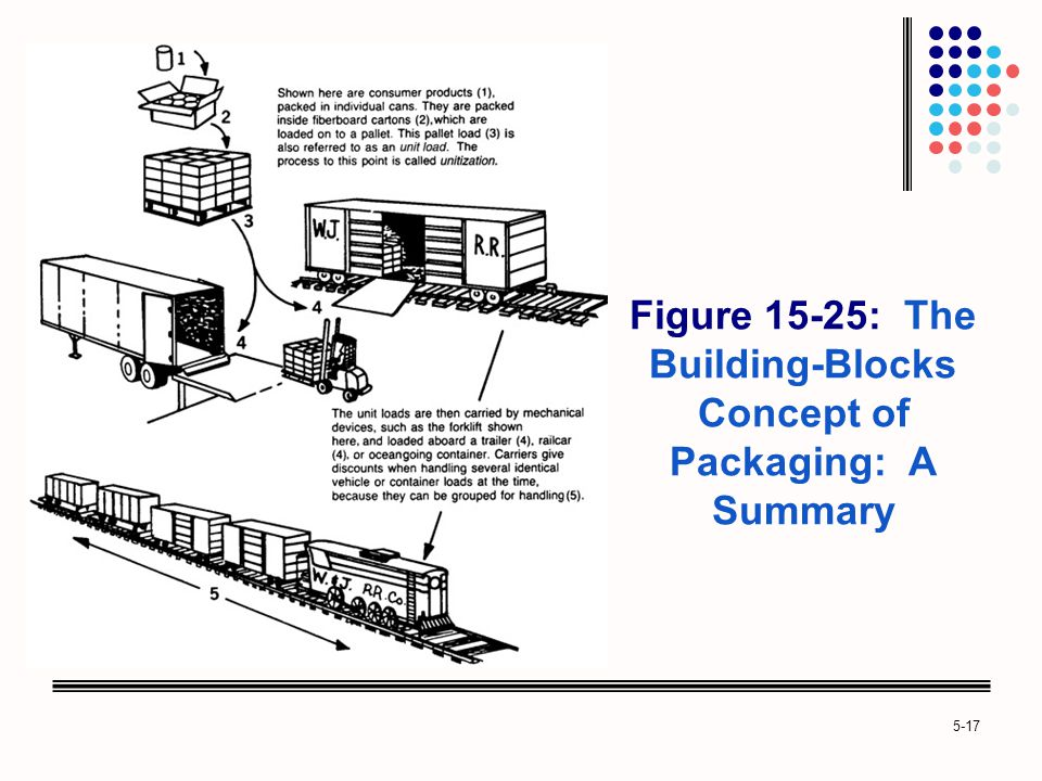 Figure 15-25: The Building-Blocks Concept of Packaging: A Summary