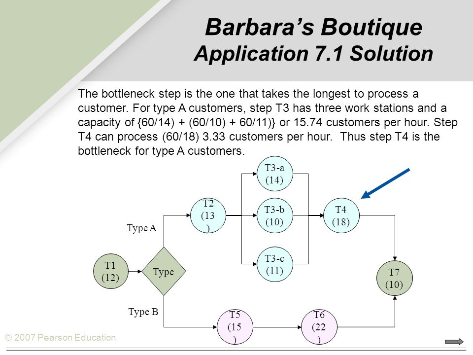 Barbara's Boutique Application 7.1 Solution