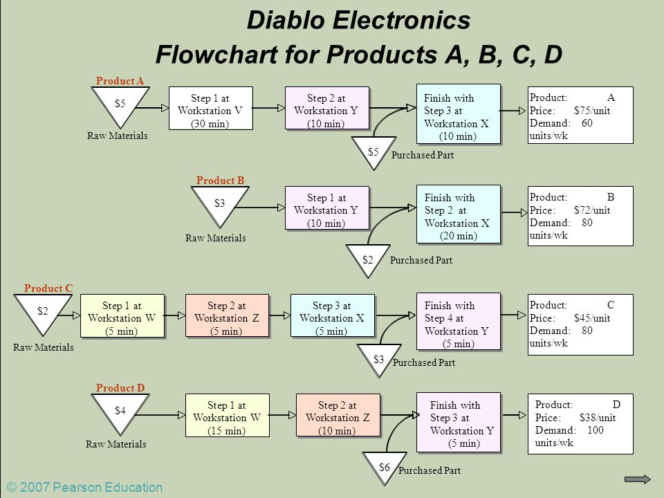 Diablo Electronics Flowchart for Products A, B, C, D