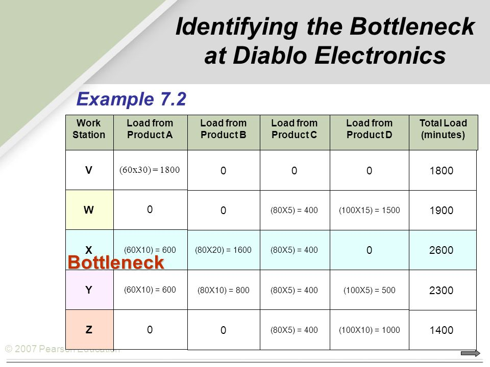 Identifying the Bottleneck at Diablo Electronics