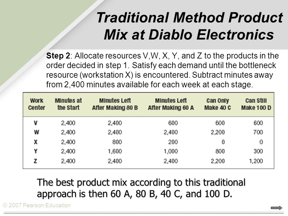 Traditional Method Product Mix at Diablo Electronics