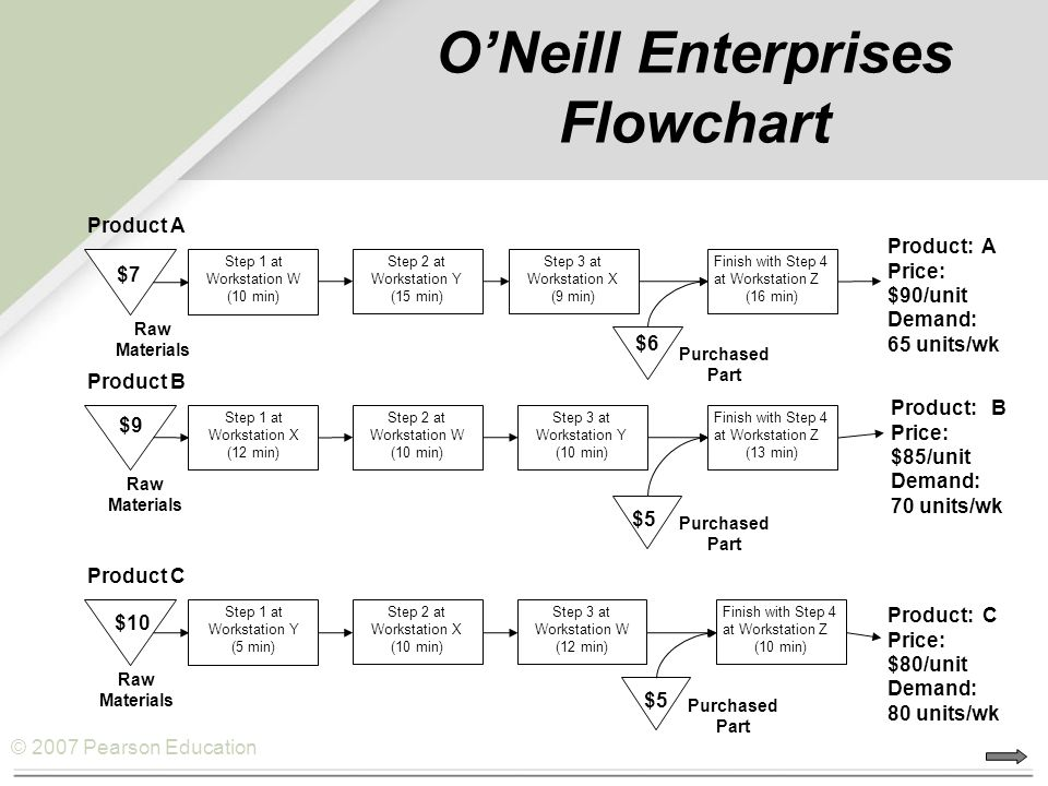 O'Neill Enterprises Flowchart