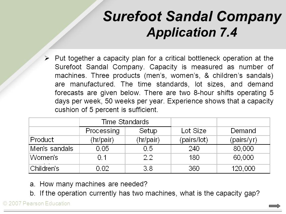 Surefoot Sandal Company Application 7.4