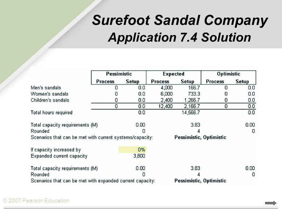 Surefoot Sandal Company Application 7.4 Solution