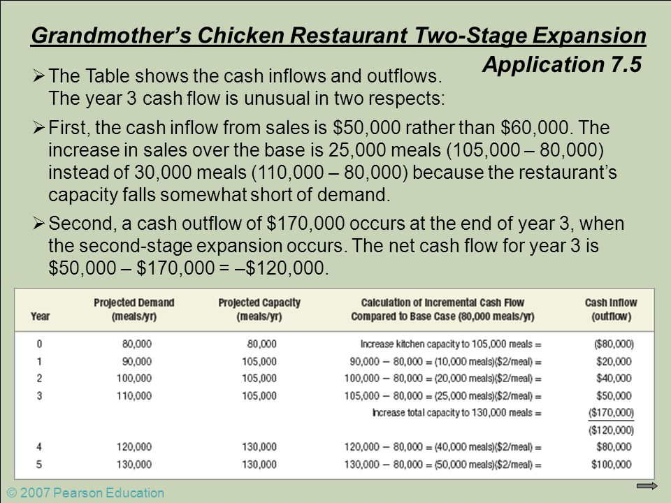 Grandmother's Chicken Restaurant Two-Stage Expansion