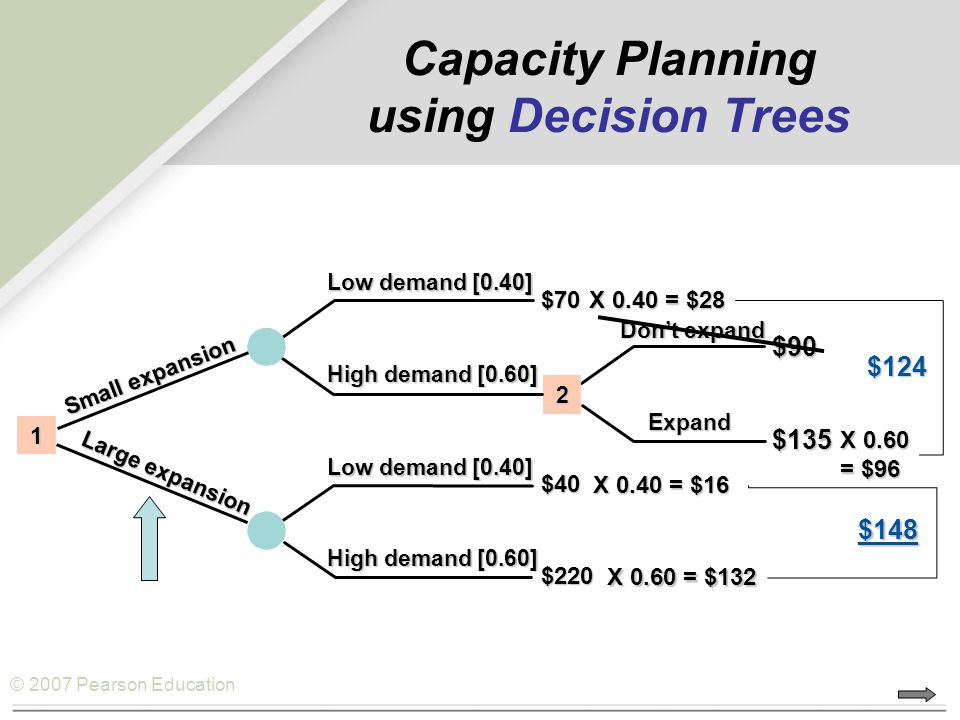 Capacity Planning using Decision Trees