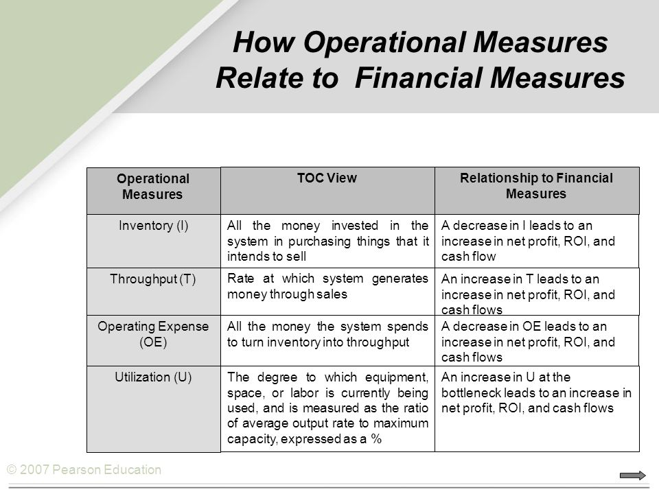 How Operational Measures Relate to Financial Measures