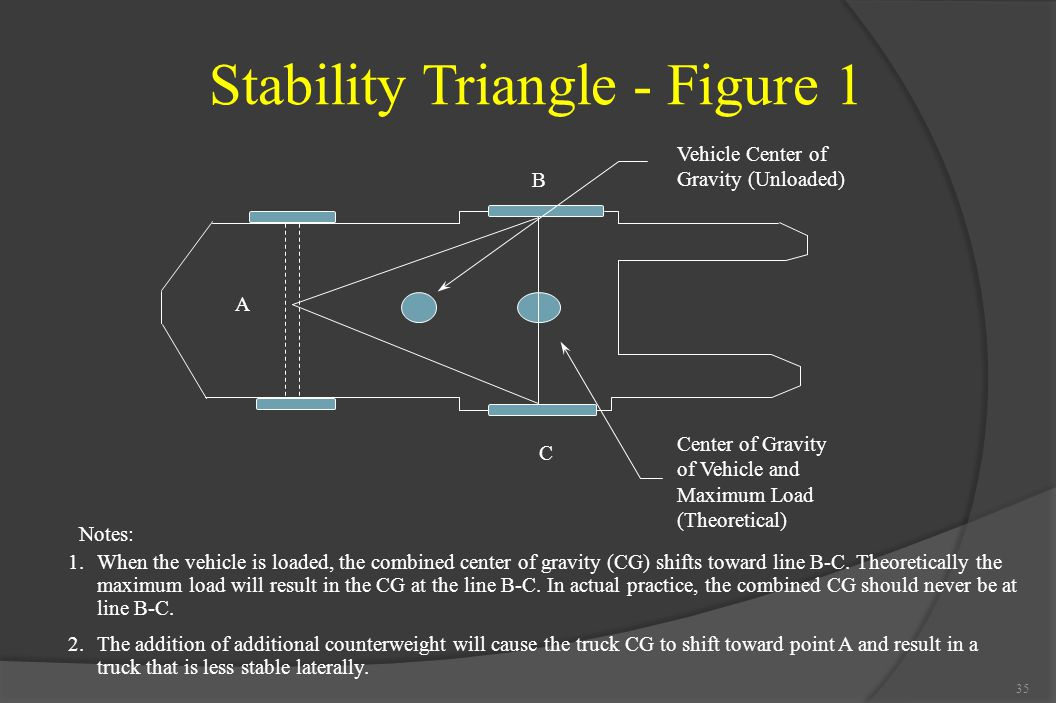 Stability Triangle - Figure 1