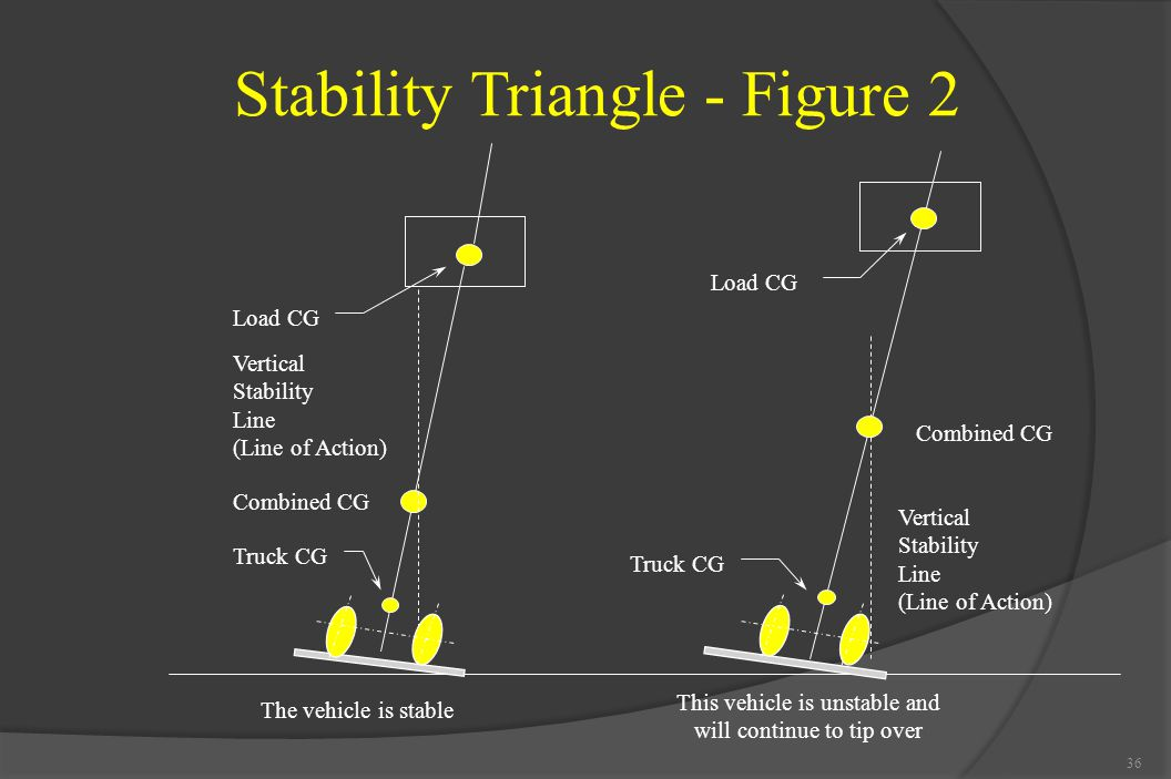 Stability Triangle - Figure 2