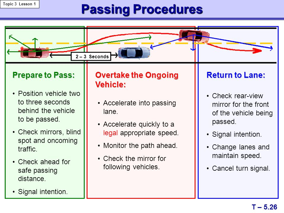 Passing Procedures Prepare to Pass: Overtake the Ongoing Vehicle: