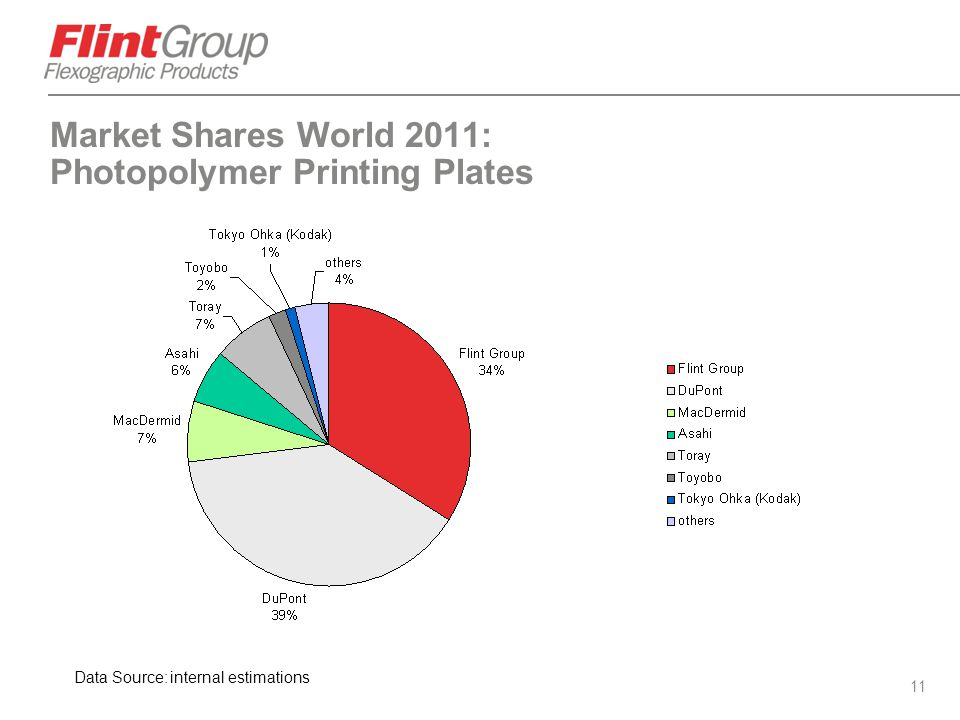 Market Shares World 2011: Photopolymer Printing Plates