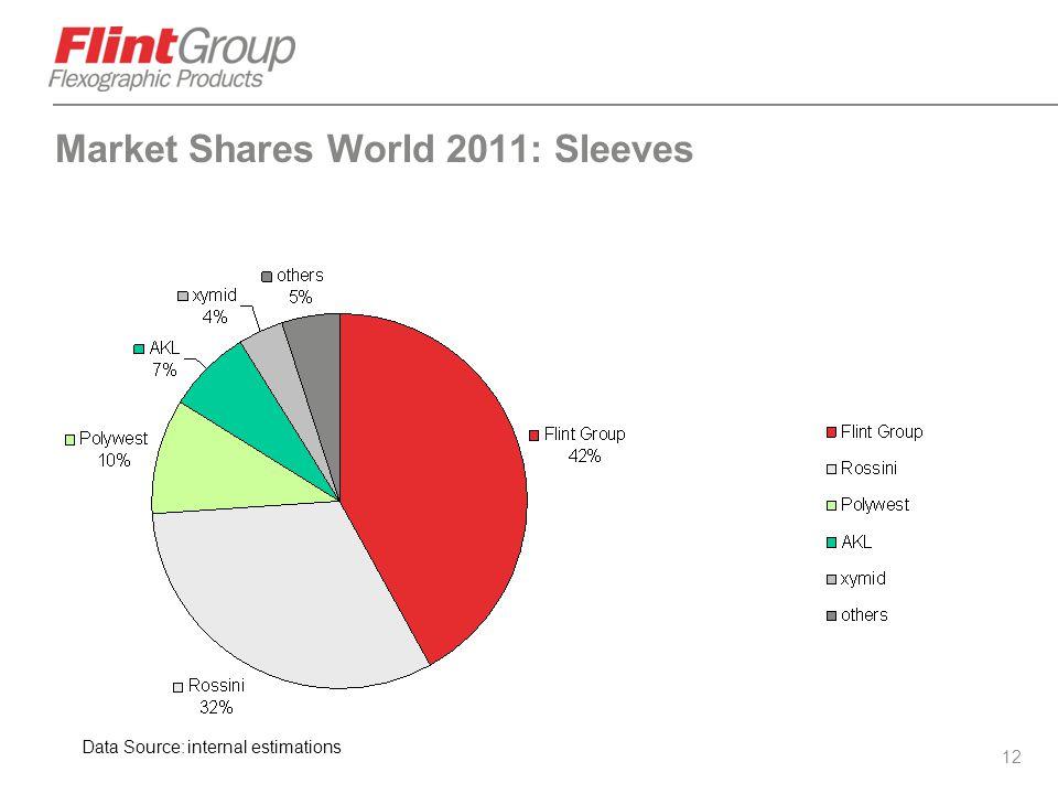 Market Shares World 2011: Sleeves